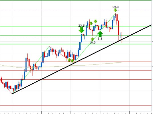 Strategie di forex scalping