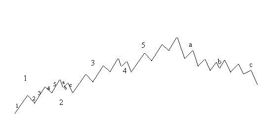 Teoria dei cicli nel forex