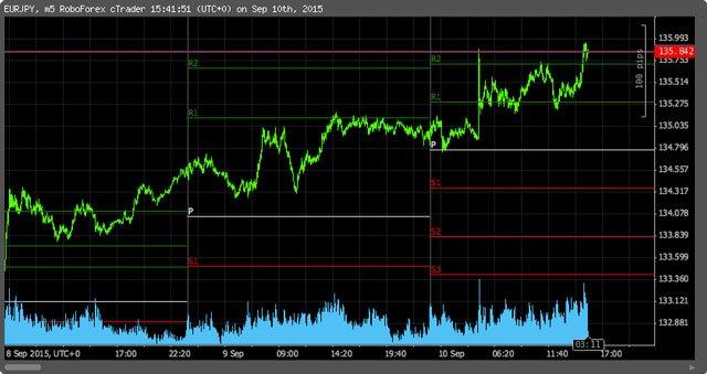 Fare trading intraday