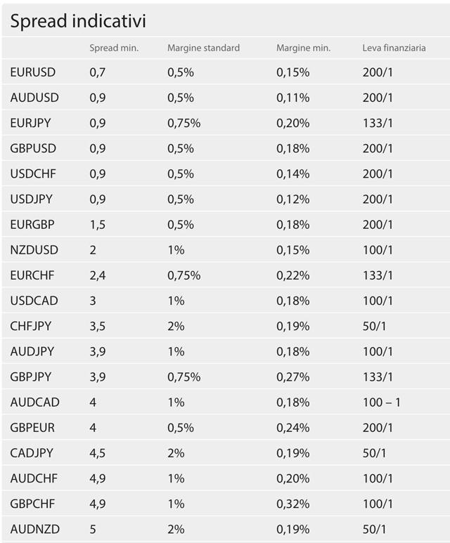 Etx capital forex spreads