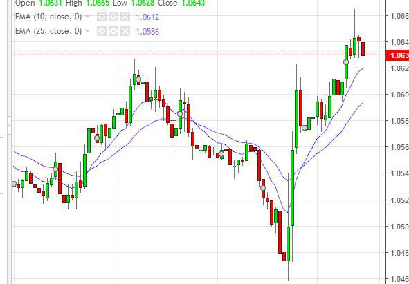 Grafico cotacao euro dolar forexpros