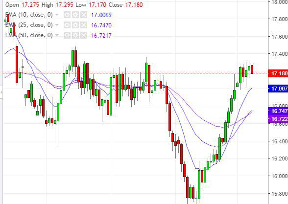 483c509f61 Argento sopra la resistenza in area 17 dollari, +11% in appena 3 ...